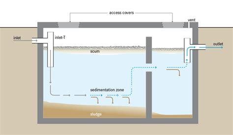 guidelines design small sewage treatment plants septic tank wikipedia