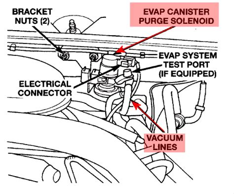 dodge durango evap system diagram car interior design