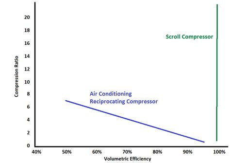 compressor volumetric efficiency for hvac systems ac heating connect