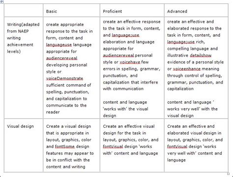 picture book rubric march 2012 literacy beat