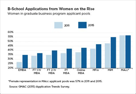 Gmac Mba Trends by B School Applications From Continue Upward Trend