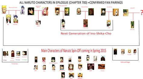 Sasame Shinobi 5000 today ended so i made a chart of all the characters