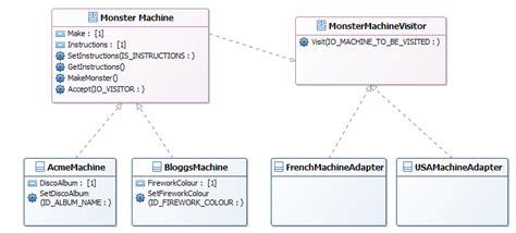 visitor pattern overloading design patterns in abap visitor part 2 of 3 sap blogs