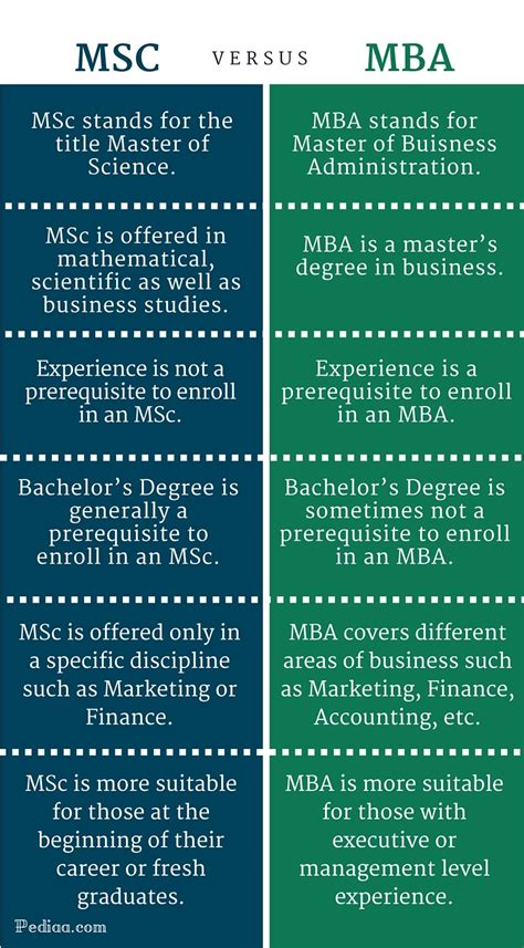 Difference Masters And Mba by Difference Between Msc And Mba