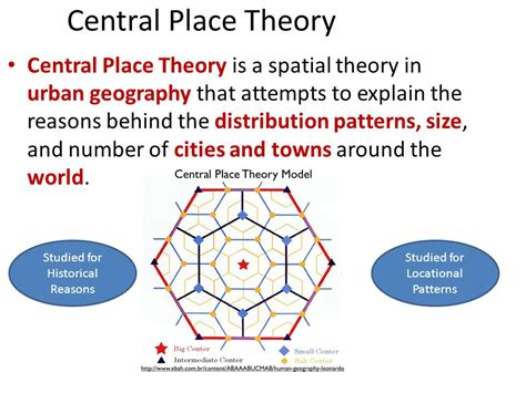 the geography of the maya does central place theory apply to