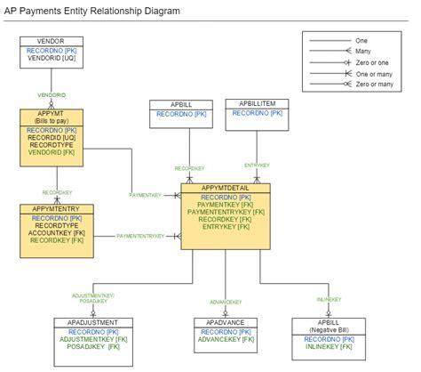 entity relationship diagram erd dunia akuntansi php blog platform phpsourcecode net