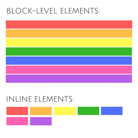 div span block level and inline elements the difference between and