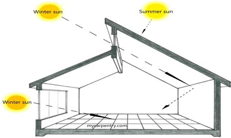 passive solar home design plans 17 best images about