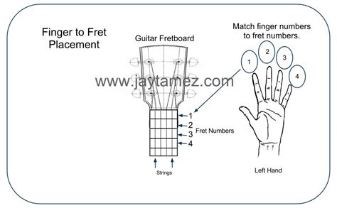 finger diagram acoustic guitar chords finger placement pictures to pin on