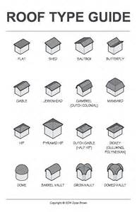 Different Roof Shapes Roof Type Guide