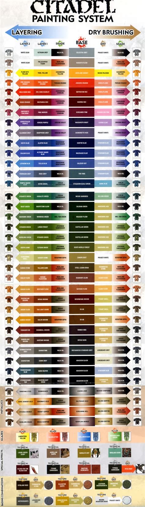 paint colors list tutorial painting guide citadel painting chart