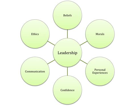 the leadership challenge a call for the transformational leader