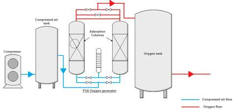 column layout work how to size an adsorption column