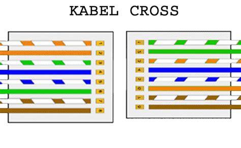 membuat jaringan lan tanpa kabel benvenuto cara membuat kabel jaringan lan