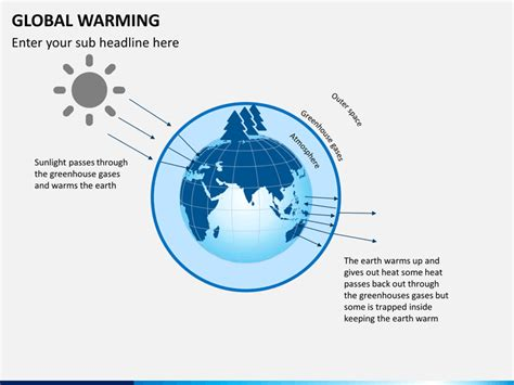 powerpoint themes for global warming global warming powerpoint template sketchbubble
