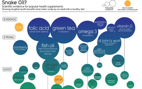 supplement infographic infographic which supplements are backed by science and