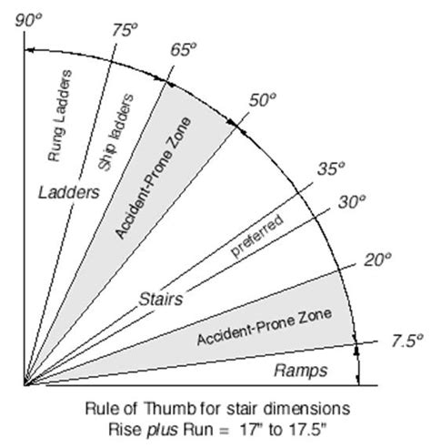 Design Your Own Home Software Uk by How To Calculate Spiral Staircase Dimensions Spiral