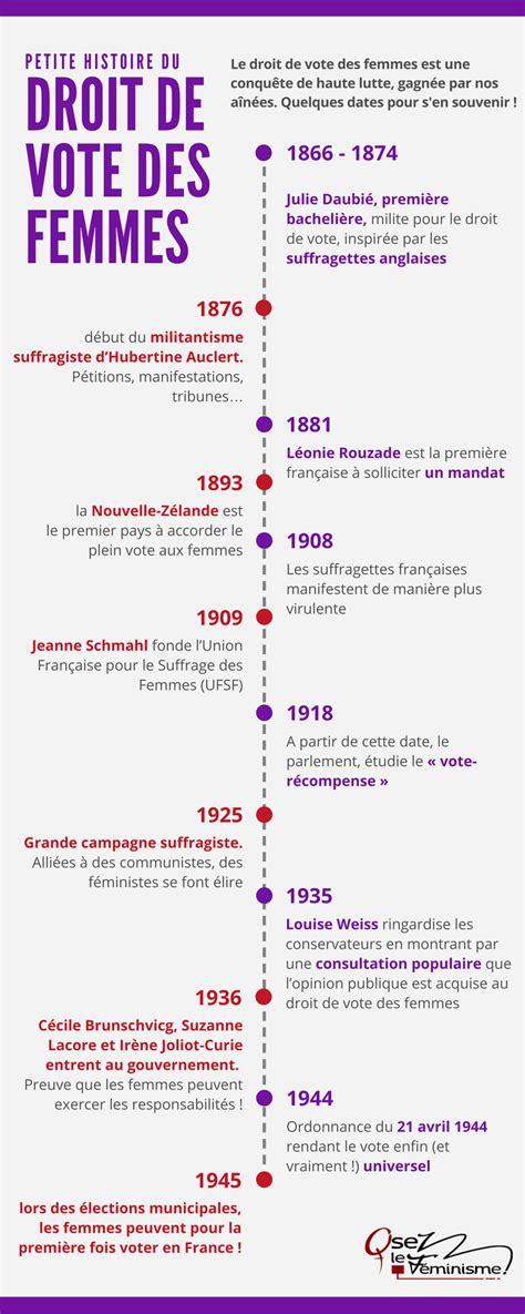 1421215071 l evolution historique du droit civil petite histoire du droit de vote des femmes f 233 ministoclic