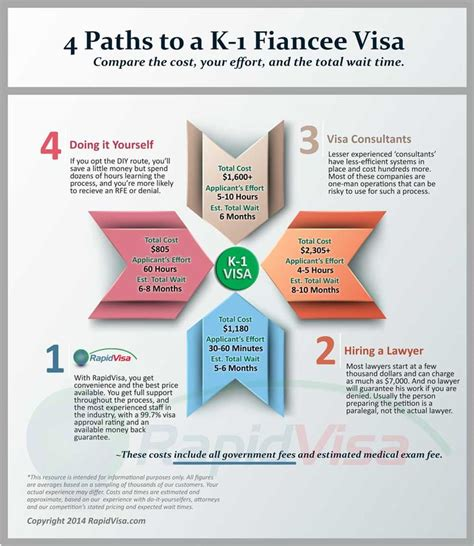 fiance visa flowchart 27 best fiance e visa process images on