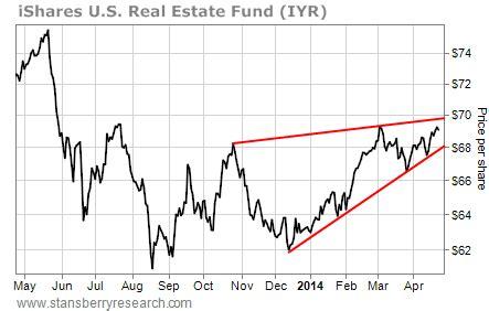 wg pattern formation totalinvestor apr 26 2014
