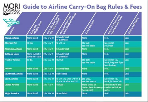 united airlines packing guidelines the 25 best carry on luggage rules ideas on pinterest