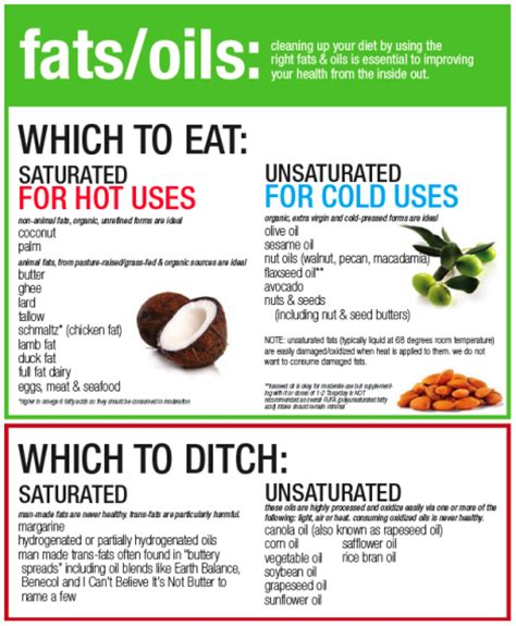 healthy fats list which fats oils are best to cook with olive is on the