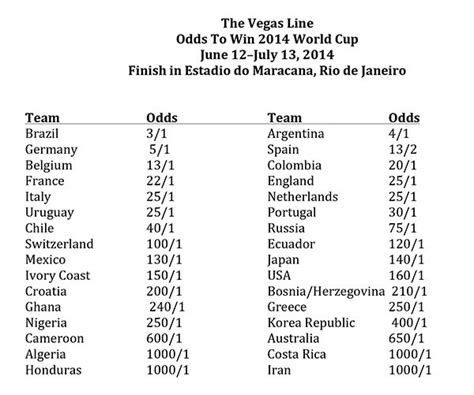 bet the 2014 world cup online betting odds prop bets photo the vegas line odds to win the 2014 world cup