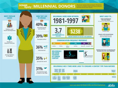millennial views a conservative millennial s look in the age of books how millennial donors engage with nonprofits abila