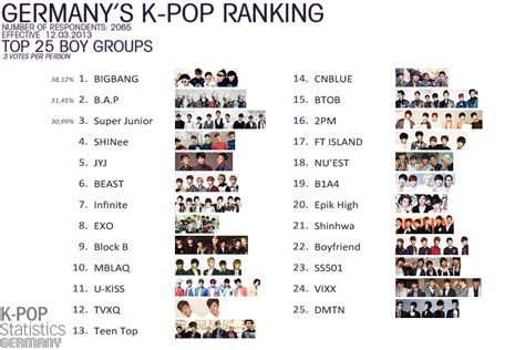 kpop boy bands list kpop statistics germany reveals ranking polls result