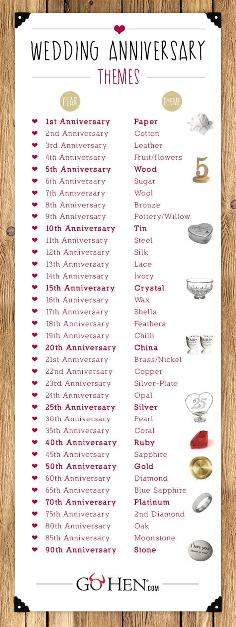 Wedding Anniversary Gifts By Year For by Wedding Anniversary Gift List By Year Adewi6rwg