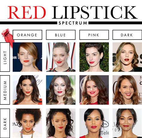 best for skin tone the best lipstick color for your skin tone smashinbeauty