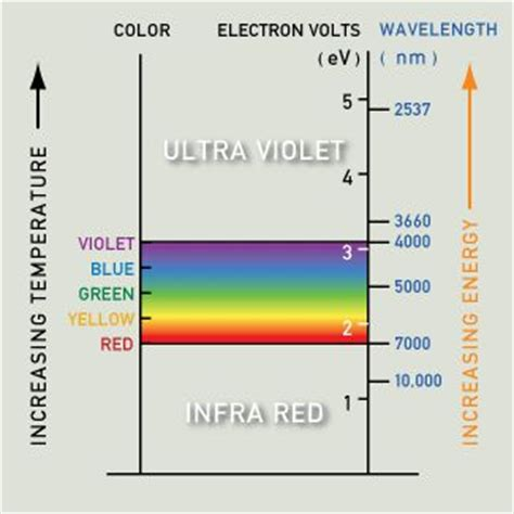 color spectrum energy levels what causes the colors of metals like gold 네이버 블로그