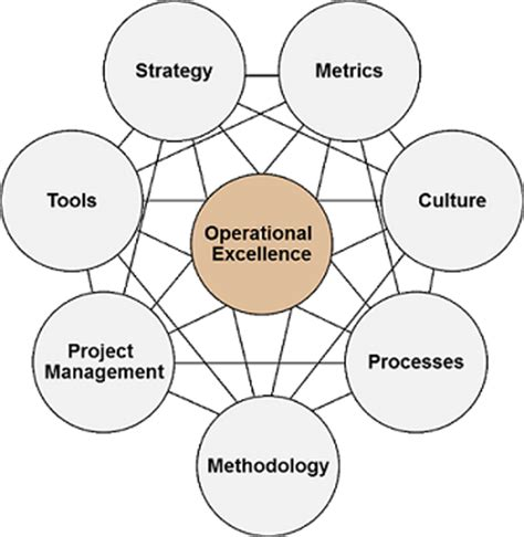 Southern Mba Operational Behavior by Operational Excellence Through Business Process Management