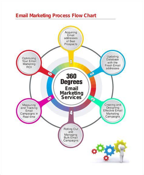 marketing flowchart 9 marketing flow charts exles sles