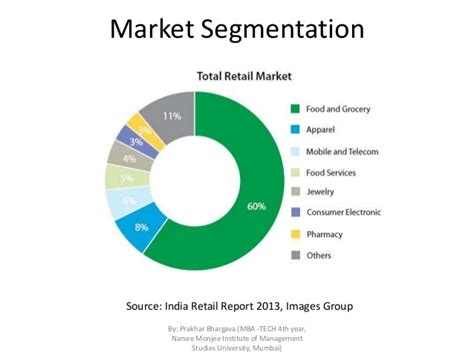 Industrial Segmentation In Mba by Competitive Landscape Of The Retail Industry In India