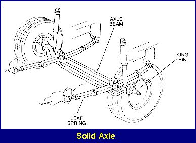 layout types and exles front suspensions monroe shock absorbers