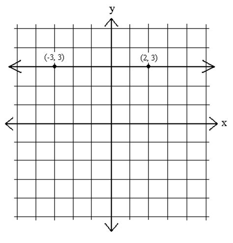 slope with 0 slope 0 graph