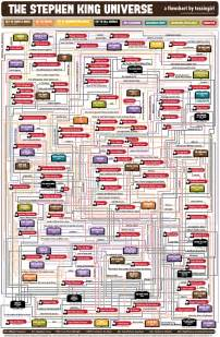 the stephen king universe a detailed flowchart
