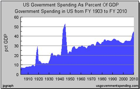 Us Government Records File Us Gov Spending History 1902 2010 Png Wikimedia Commons