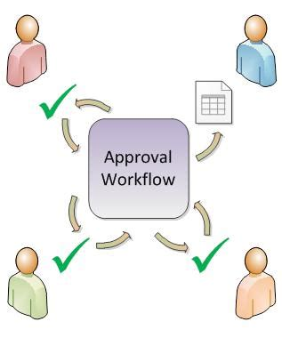 workflow approval all about approval workflows sharepoint