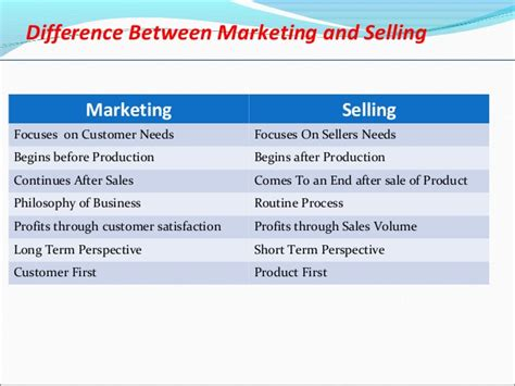 Mba Difference Between Marketing And Selling by Marketing Management Complete Ppt