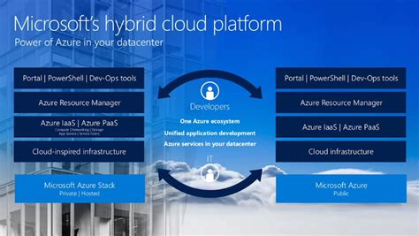 microsoft hybrid cloud unleashed with azure stack and azure books microsoft s vision and roadmap for hybrid cloud zdnet
