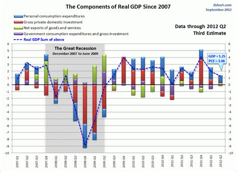 chart components chart components business insider