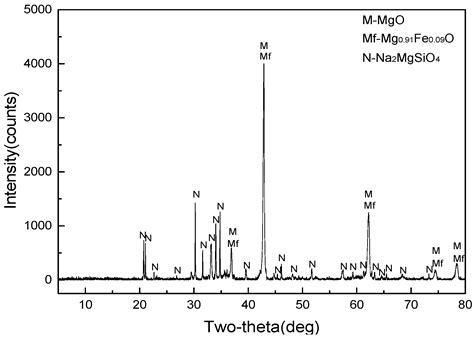 xrd pattern of mgo minerals free full text utilization of the mgo rich