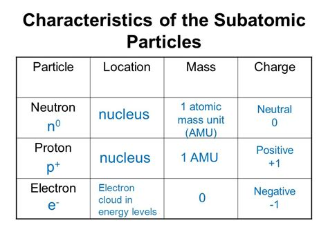 Mass Proton by What Are The Characteristics Of Electron Proton And