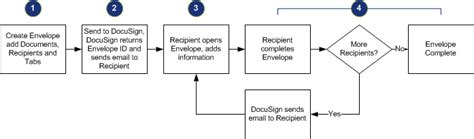 docusign workflow basic process flow and steps for sending with the rest api