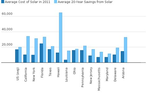 going solar cost cost of going solar average 20 year savings 2011