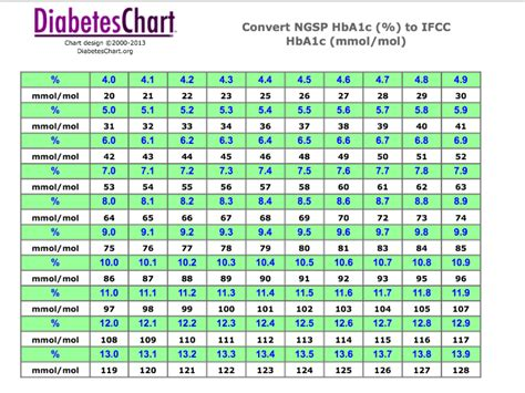 A1c Table by Free Blood Sugar Monitors Hba1c Diabetes