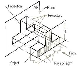 basic engineering drawing projection knowledge zone the support