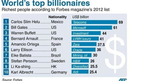 mexico s slim world s richest for 3rd year forbes